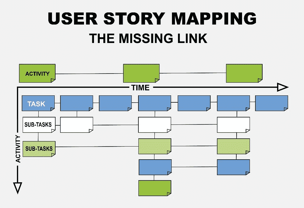 Use Story Mapping To Deliver Software Products Faster